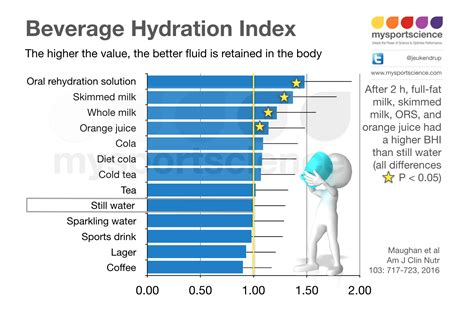hydration electrolytes electrolytes drinks hydration page 9 lfgss