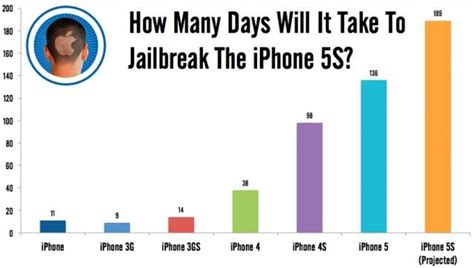 how many days does it take for shoodle to build how many days will it take to jailbreak the iphone 5s