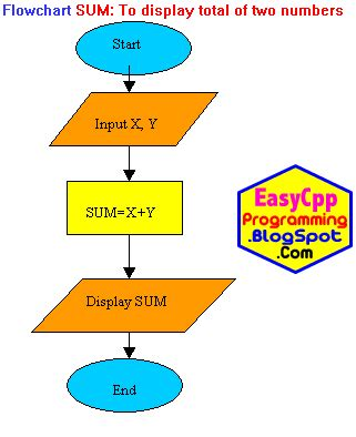 computer flow chart template flowcharts in computer programming turbo c