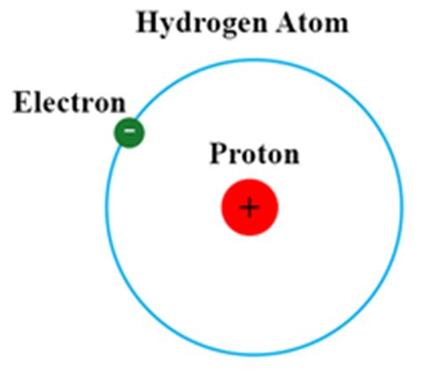 number of protons for hydrogen hydrogen neutrons chemistry tutorvista