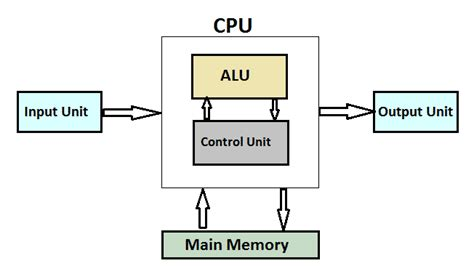Working Of Cpu With Diagram block diagram definition the wiring diagram readingrat net