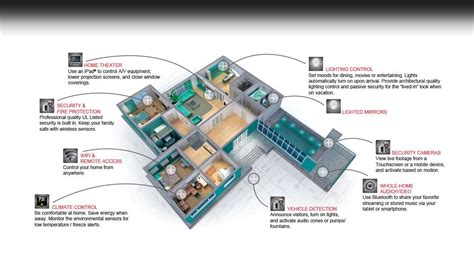 home automation and home theater installation martin