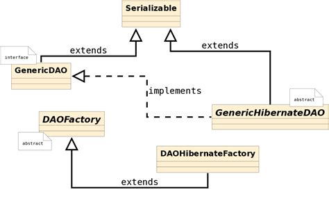 design pattern used in hibernate dao factory patterns with hibernate giuseppe urso blog