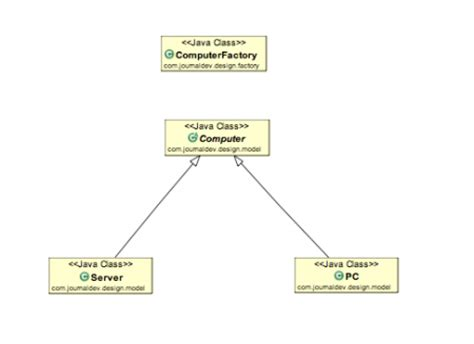 journaldev design patterns factory design pattern in java journaldev