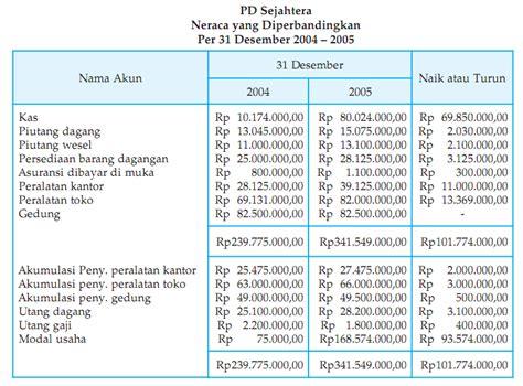 Membuat Neraca Perbandingan | laporan arus kas 2 periode neraca perbandingan