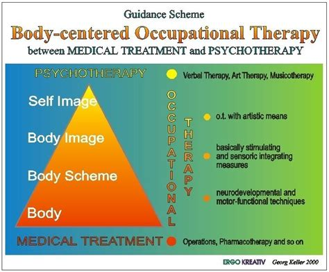 themes of meaning occupational therapy occupational therapy abbreviations and symbols http www
