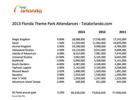theme park attendance universal park to become orlando s fourth biggest by 2015