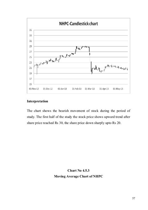 Mba Project On Stock Market Pdf by Stock Market Project For Mba Finance