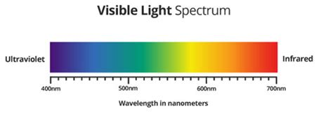 Wavelength Range Of Visible Light by Colour Therapy Healing With Photons More Crabtrees