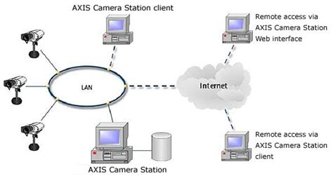 axis station client axis station