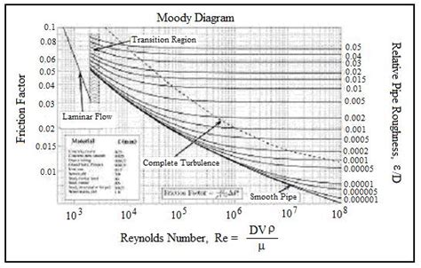 moody diagram pipe flow friction factor calculations with excel spreadsheets