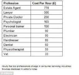 How Much Do Real Estate Agents Make Per House by Estate Agents Charge Hourly Rate Of Doctors