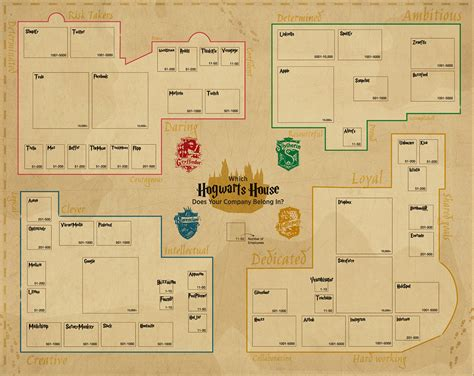 Complete House Plans the hogwarts guide to company culture infographic