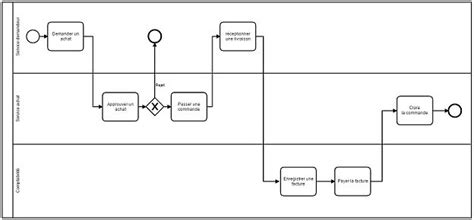 diagramme bpmn exemple business process model and notation wikip 233 dia