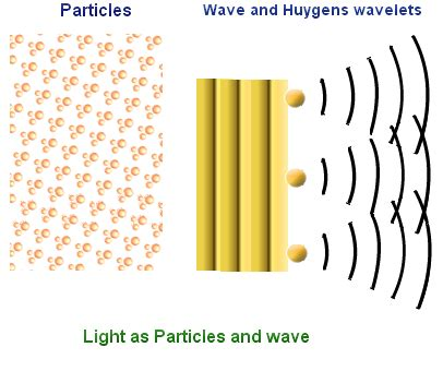 Dual Wave Particle Nature Of Light by Wave Particle Duality De Broglie Wavelength Equation