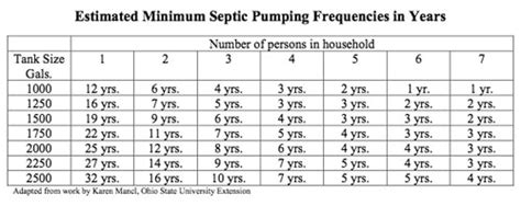 septic tank size for 5 bedrooms what size septic tank for a 3 bedroom house 187 reliable