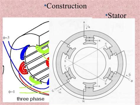 3 phase induction motor construction induction motor three phase
