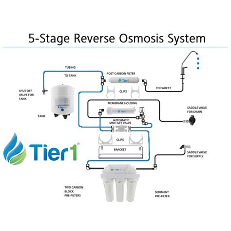 osmosis system diagram tier1 ro5 5 stage osmosis system