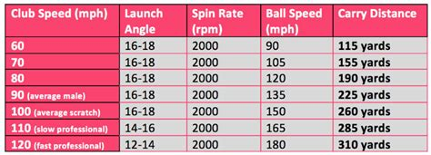 100 mph swing speed distance golf ball for 100 mph swing speed 28 images taylormade
