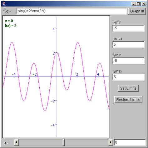 graphics in java swing draw math function on the coordinate math functions