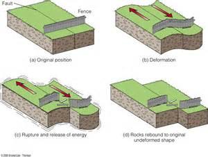 earthquake plates tectonics elastic rebound