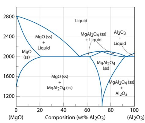 nio mgo phase diagram inorganic chemistry phase diagrams region