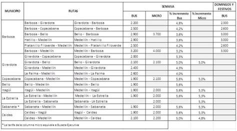 tarifa impuesto vehiculo en colombia para 2016 tarifas impuestos medellin 2016 las tarifas del iva en