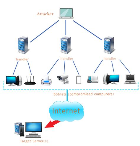 attack symptoms ddos attack and measures to fight ddos attack dos protection uk