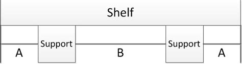 Shelf Calculator by Shelving What Is The Ideal Distance Between Supports Of
