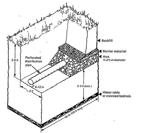 septic drain field diagram what is the expectancy of a septic drainfield how
