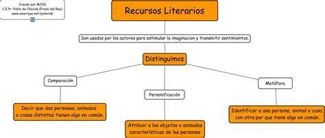 Imagenes Recursos Literarios | recursos literarios imagenes recursos literarios
