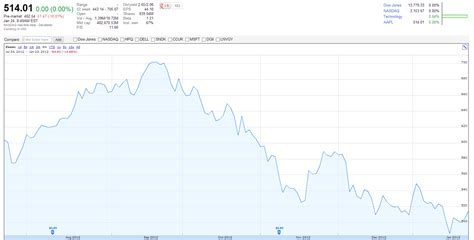 apple stock apple breaks revenue records again but stock prices