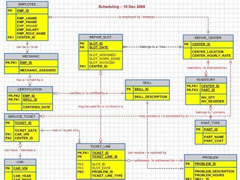stock management system er diagram exle er diagram of inventory management system