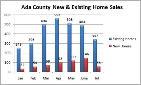 Ada County Search Ada County Real Estate Update July 10