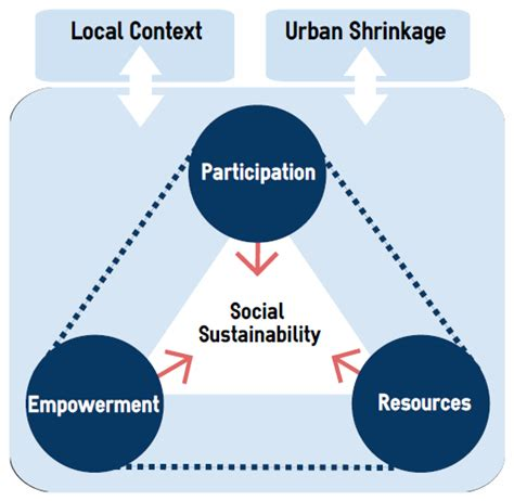 sustainability free full text designing sustainable urban social sustainability free full text searching for social