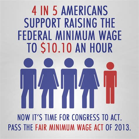 when was minimum wage raised pc usa office of witness new poll shows that 80