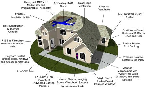 Our Build Process ? New Home Construction & Home Builders