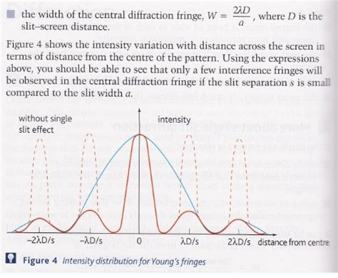 interference pattern gold diffraction and intensity of fringes physics forums