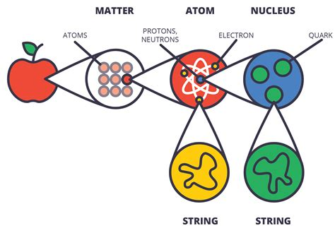 Proton Quarks by Quarks Atoms Www Pixshark Images Galleries With A