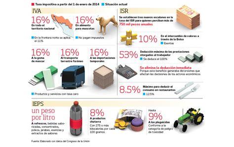 iva 2014 principales modificaciones los impuestos iva 2014 principales modificaciones los impuestos lleg 243