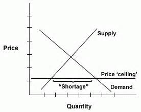 laws against quot price gouging quot aren t helpful mises wire