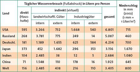 Wasserverbrauch 2 Personen Haushalt Jahr 5337 by Wasserverbrauch 2 Personen Haushalt Jahr Stromverbrauch 2