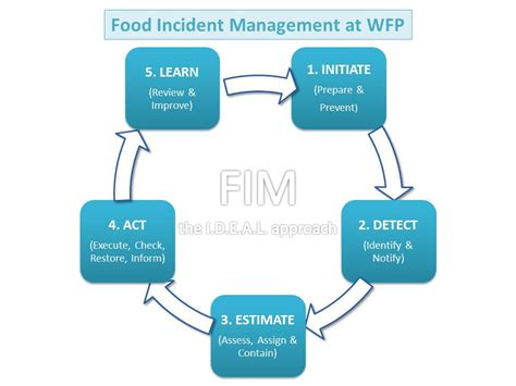 Mba In Food Safety And Quality Management In India by Food Quality And Safety Incident Management