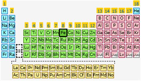 Fe Periodic Table by Iron The Periodic Table At Knowledgedoor