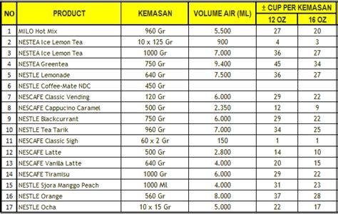 Harga Promo Nestle Professional Capuccino Caramel 500 Gr nestle professional indonesia