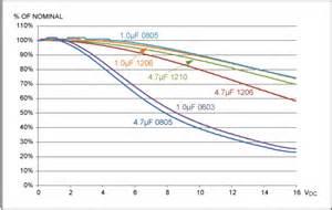 x7r capacitor dc bias wpływ temperatury i napięcia na kondensatory ceramiczne