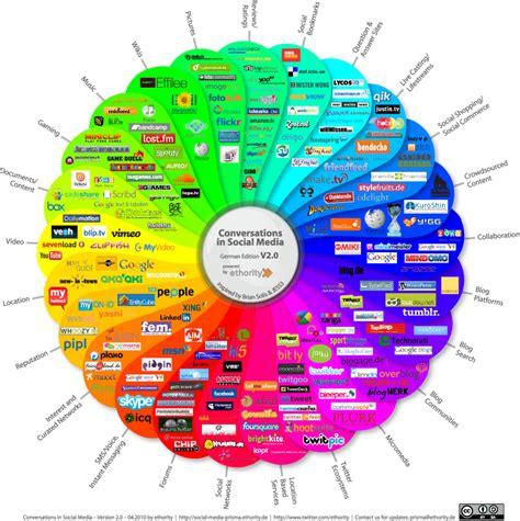 social media landscape day 7 swimming in the social