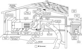 diagram inside home ac system church services