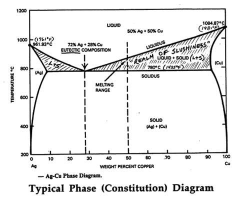 copper nickel phase diagram copper nickel phase diagram gidiye redformapolitica co