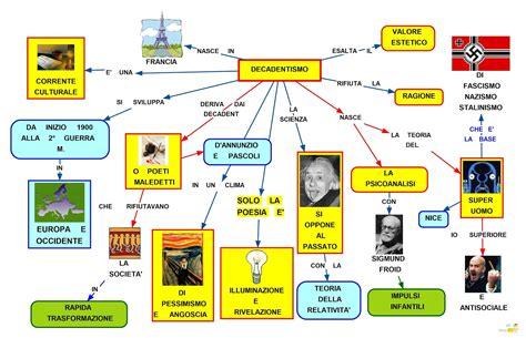 sostanze basiche in cucina decadentismo mappa mappa concettuale per italiano scuola media